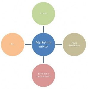 graphique-marketing-mixte-296x300-1