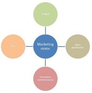 graphique-marketing-mixte-296x300-2